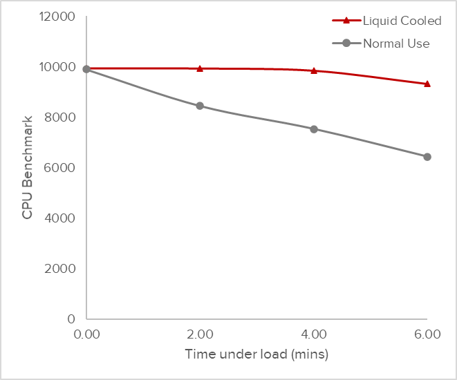 Graph comparing performance under normal conditions and liquid cooled conditions